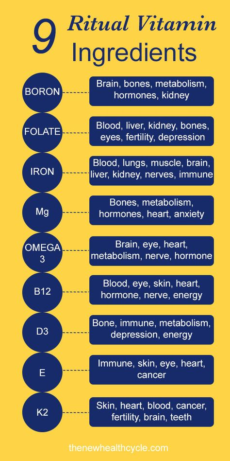 A nutrition chart explaining the health benefits in a woman's body of each of the Ritual vitamin ingredients provides.  Learn more about them and how they work in synergy for the most powerful 9 ingredients to support woman health.  Support bones, brains, organs, immune system, fertility, hormones, prevent cancer, reduce depression, increase energy, nerve repair, etc.  These 9 vitamins have it all for every woman out there and are essential to longevity, health, and happiness.  #ritualvitamins