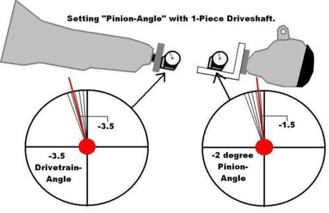 Pinion & U-Joint Angles