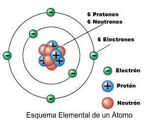 Modelo Nuclear Corrente Modelos Atômicos Estrutura
