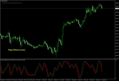 Stochastic Alert Metatrader Mt4 Indicator Neon Signs Alert