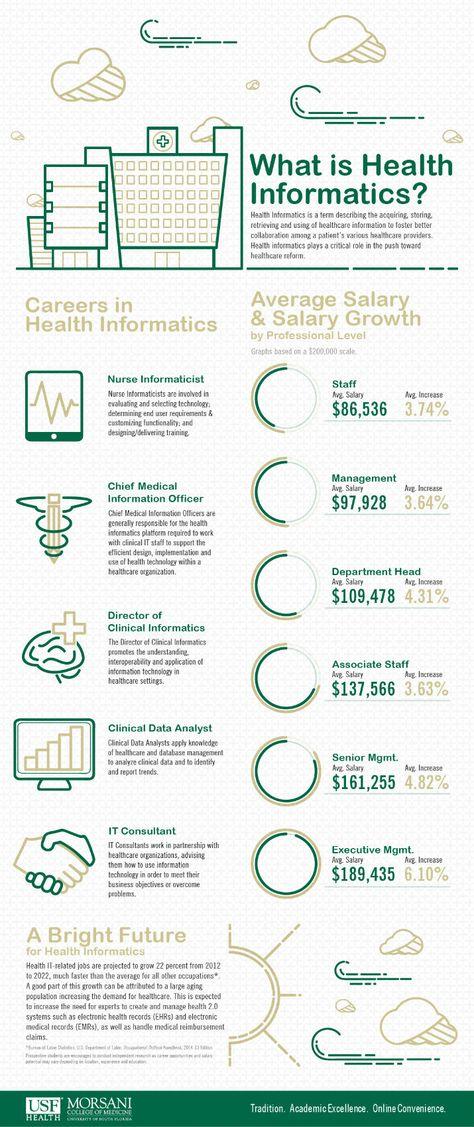130 Population Health Ideas Health Data Science Data Analytics