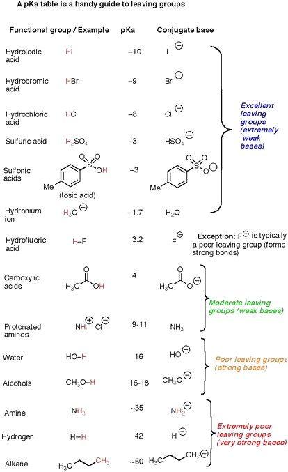 Coschemistry Lesson 6 05 Naming Alkanes Chemistry Worksheets Practices Worksheets Worksheet Template