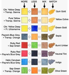 Mixing Colors Using 2018 Schmincke Palette Color Mixing Chart