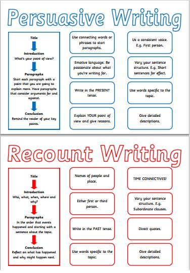 Reception and KS1 writing composition resources