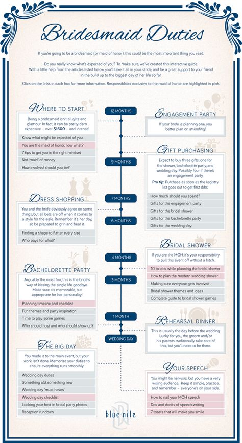 The Blue Nile Guide to Bridesmaid Duties Youu0027ve said  - bridal shower checklist