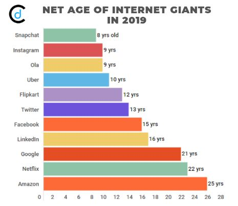 Net Age of Internet Giants in 2019 #CraftDriven #CD #marketresearch #marketresearchers #researchchart #internetgiants #UserData #Dataconomy #Snapchat #Instagram #Ola #Uber #Flipkart #Twitter #Facebook #LinkedIn #Google #Netflix #Amazon #JeffBezos #MarkZuckerberg #LarryPage #SergeyBrin #ecommerce #entertainment #didyouknow #statistics #growthmindset #dataanalytics #startups #datastorytelling #chartaday #WednesdayThoughts