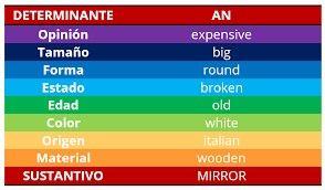 Resultado de imagen para orden de los adjetivos en ingles