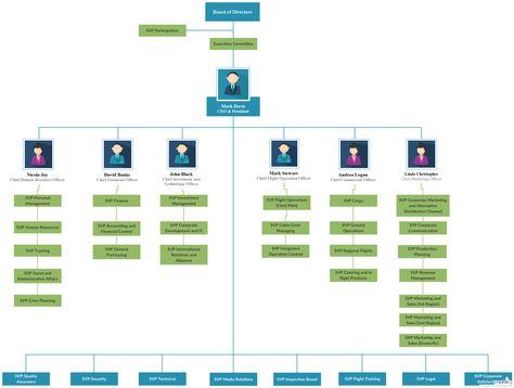 Схема организационной структуры авиакомпании. Вы можете отредактировать этот шаблон и создать свою собственную диаграмму. Творческие диаграммы могут быть экспортированы и добавлены в Word, PPT (PowerPoint), Excel, Visio или любой другой документ.  #русский #функциональнаяструктура #иерархия #организационнаядиаграмма