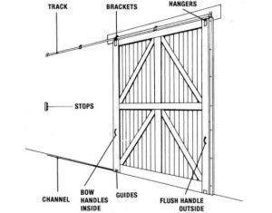Sliding Garage Door Diagram HINGES Pinterest Sliding Garage