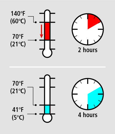Through The Temperature Danger Zone On Cooling And Heating For