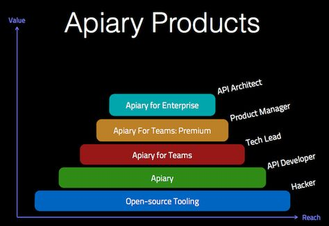 Apiary helps you build beautiful APIs with collaborative design - best of api blueprint url parameters