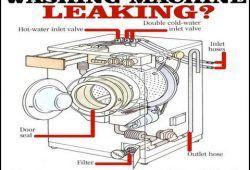Samsung Washing Machine Leaking From Bottom Washing Machine