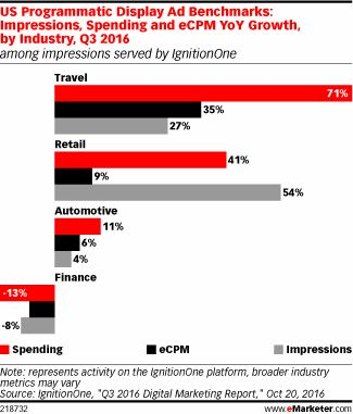 Digital Advertising Spending Trends  Digital Advertising