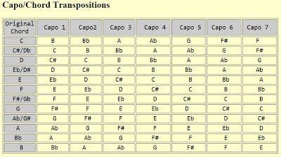 Capo Chords Transpose Chart Punctilious Chord Capo Transposition Chart Guitar Capo Banjo Chords Ukulele Chords