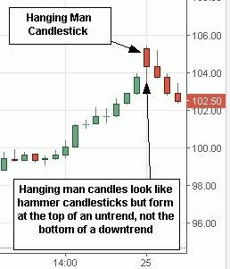 Candlestick Charts For Day Trading How To Read Candles