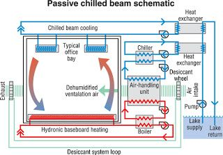 Image Result For Chilled Beam Diagrams Baseboard Heating
