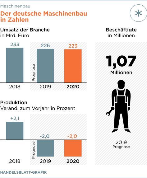Der deutsche Maschinenbau steht vor schweren Zeiten
