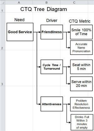 Critical to quality tree lean six sigma pinterest ccuart Image collections