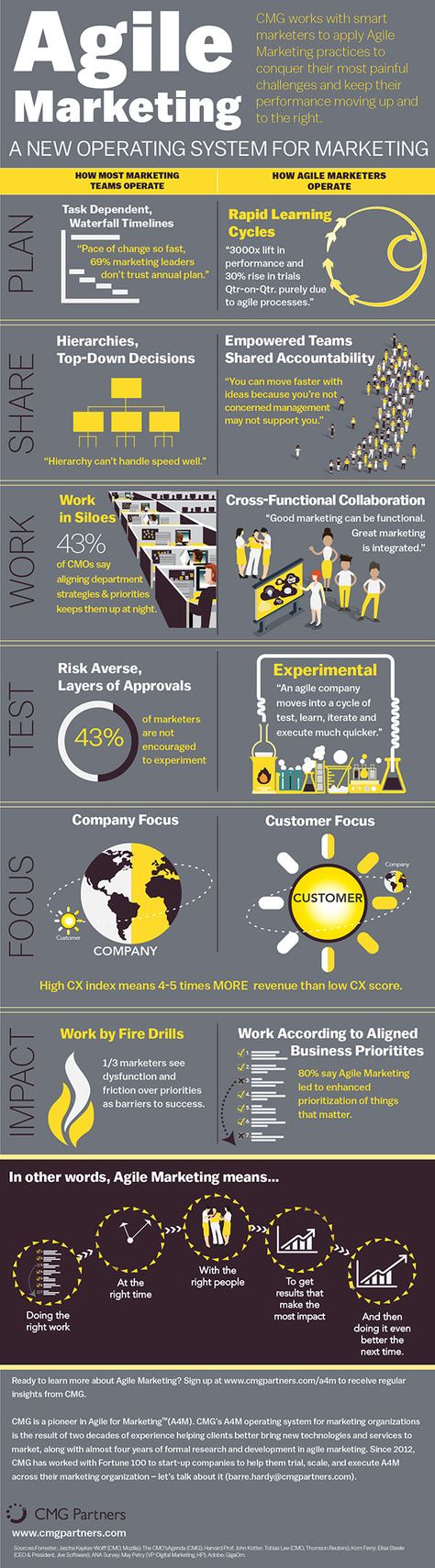 How Agile Marketers Operate [Infographic]