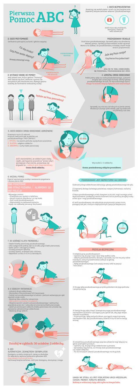 First Aid ABCs Infographic Basic Life Support Pierwsza Pomoc ABC Poland / Polish