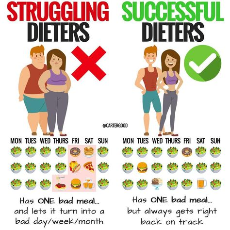 A post shared by Carter Good • Fat loss Coach (@cartergood) on Jun 1, 2018 at 7:09am PDT Losing weight requires a diligent effort of eating right,