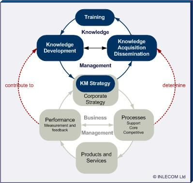 Strategic Knowledge Management  Knowledge Networking Platform