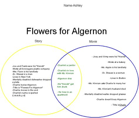 Flowers For Algernon Google Search Book Vs Movie Flowers For