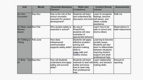 Developing a School Counseling Core Curriculum Map