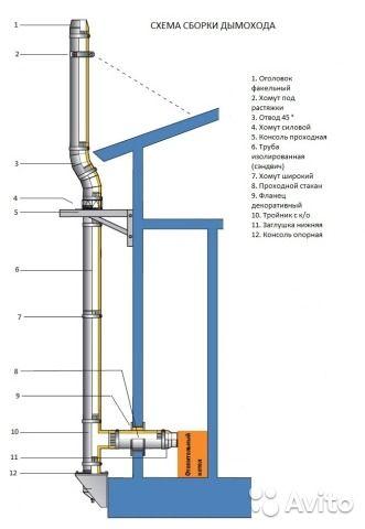 Плита с дымоходом схема типы дымоходов для газовых котлов