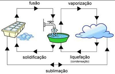 Mudancas No Estado Fisico Da Agua Com Imagens Estados Fisicos