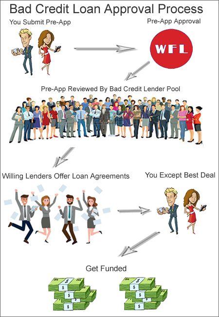 We Find Lenders (wefindlenders) on Pinterest - credit agreements