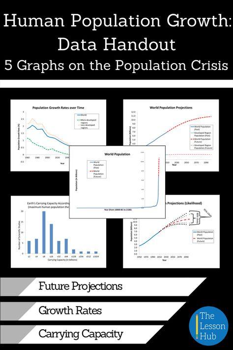 Human Population Growth Worksheet Answer Key - worksheet