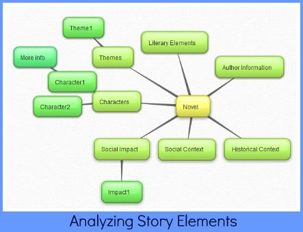 bubblus is a web 20 tool that enables users to create mind mapping and brainstorming diagrams online oetc13 show and tell pinterest learning - Making A Mind Map Online