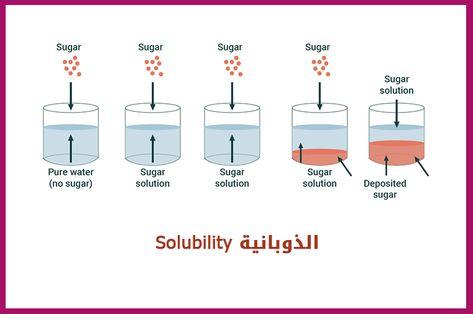 Pin By Chemistry On الكيمياء العضوية Solubility Pure Water Bar Chart