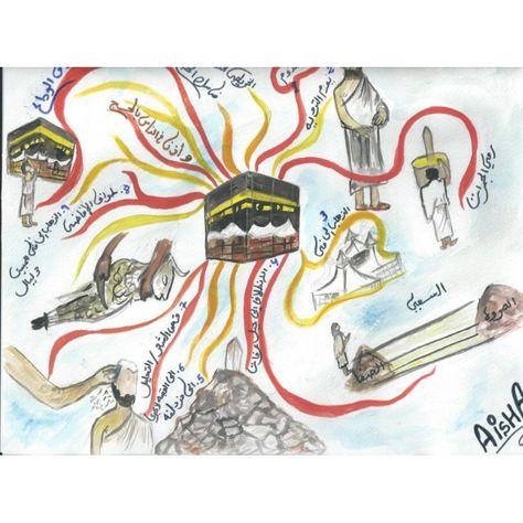 خريطة ذهنية رااائعة لمناسك الحج تقبل الله طاعتكم د يوسف الخضر Instagram Facebook Analytics Congratulations