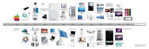 Jonathan Ive/Apple Design Timeline   My Collection ///   Pinterest ...