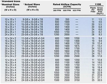Image Result For Hvac Return Duct Sizing Chart With Images