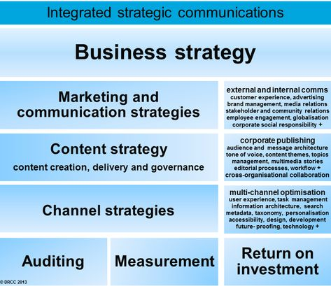 Best Communications Strategy Images On   Communication