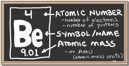 Chalkboard with description of periodic table notation for chalkboard with description of periodic table notation for beryllium there is a square with three values in it top has atomic number center ha urtaz Images