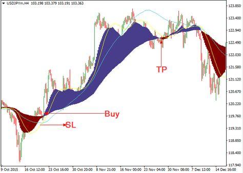 Download Forex Nufnumiz Trading System High Profit For Mt4