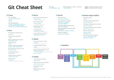 A Solid State Physics Cheat Sheet