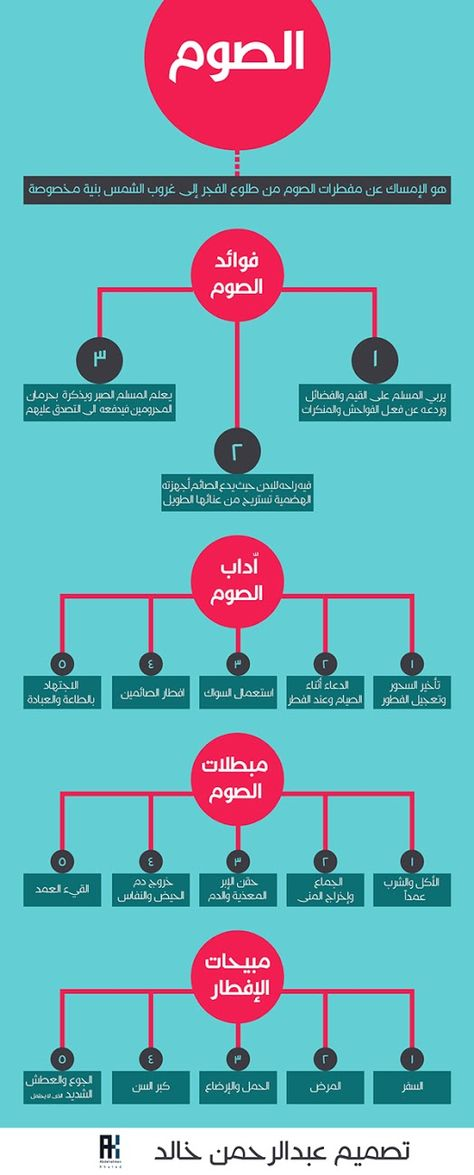 مدونة محلة دمنة الصوم تعريفه وفوائده وآدابه ومبطلاته إنفوجرافيك Ramadan Islam Books To Read