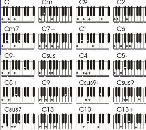 Learn The Notes On The Piano First With Images Piano