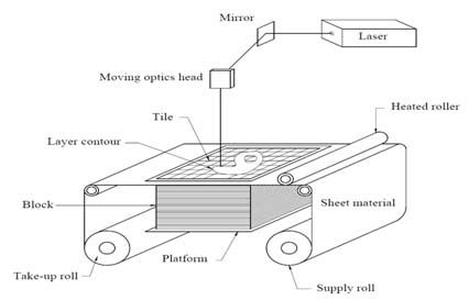 Diagram Showing 3D Printing Through Laminated Object