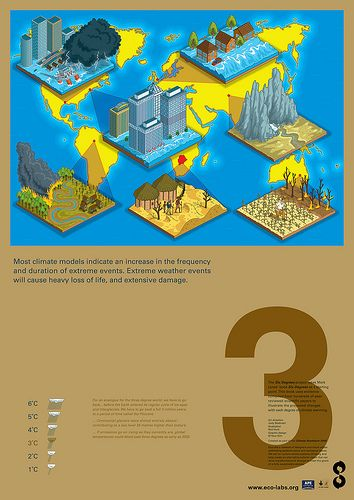 3 Degrees Eco Labs Developing Economies Illustration By
