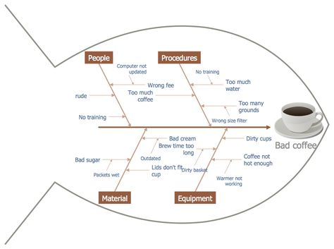 Best Management  Fishbone Diagrams Images On