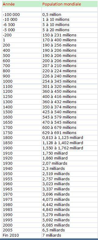 annees bissextiles de 1950 a 2010