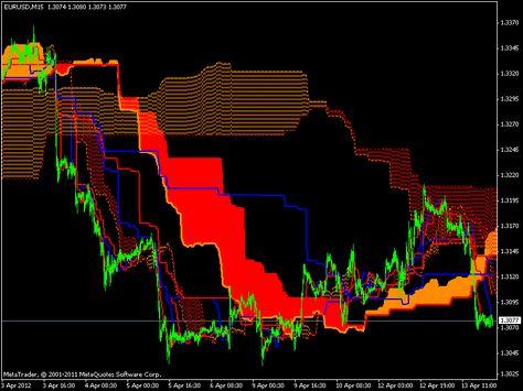 Ichimoku Indicator Forex Currency Forex