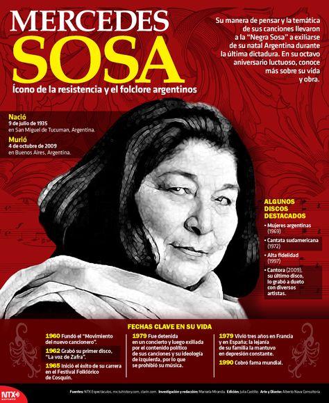 Con la siguiente #InfografíaNTX recordamos a Mercedes Sosa, quien falleció el 4 de octubre de 2009.