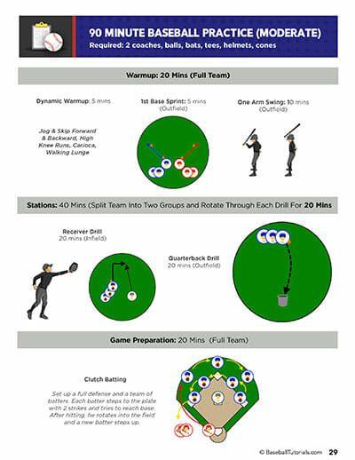 Top 20 Beginner Baseball Drills For Kids Fun Kids Baseball Drills Baseball Drills Kids Baseball Baseball Drills Coaching